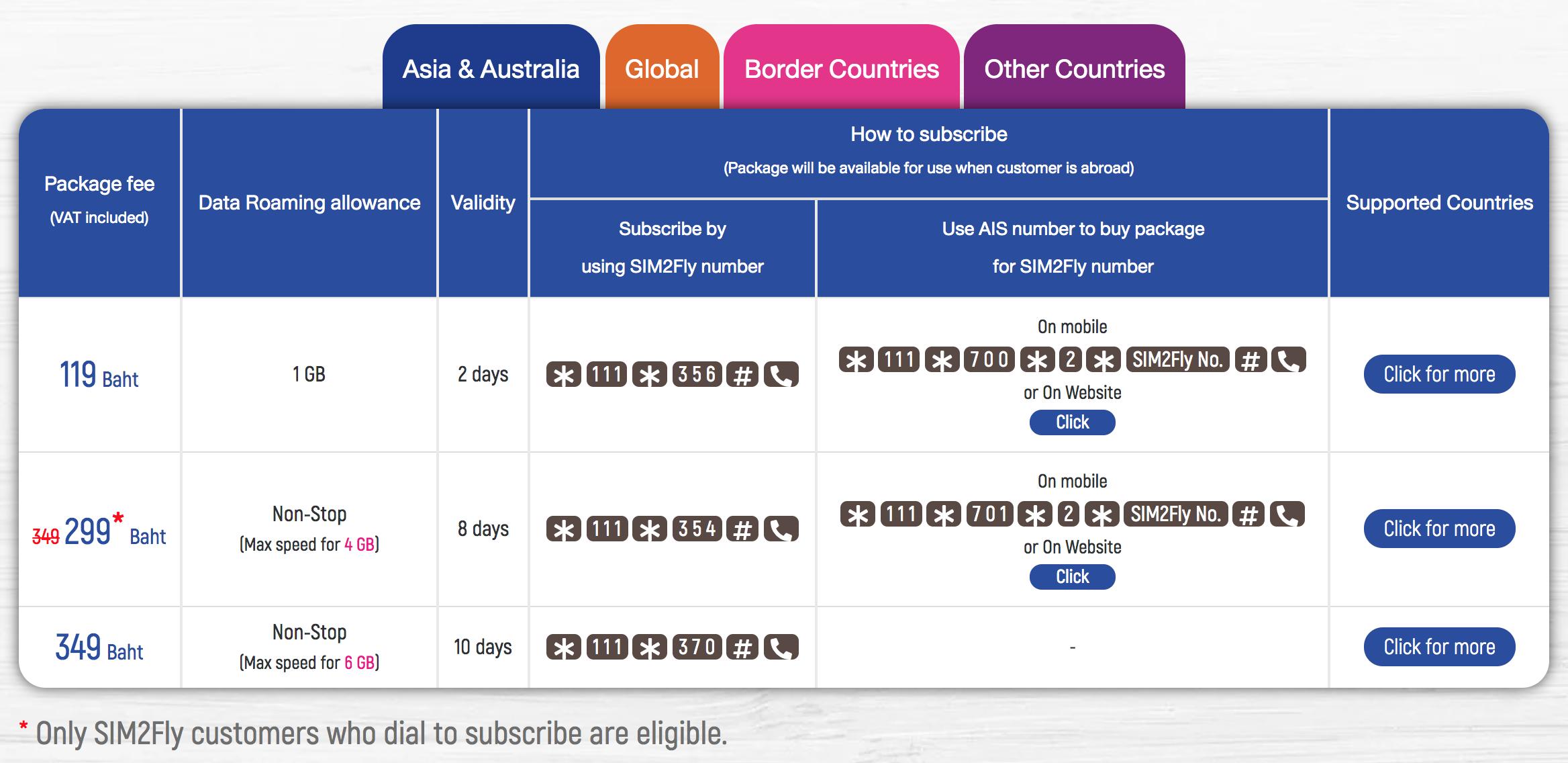 SIM2FLY USSD コード表アジアオーストラリア