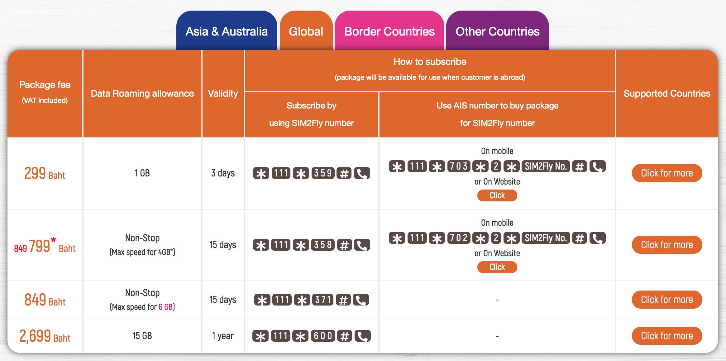 SIM2FLYグローバルパッケージ表